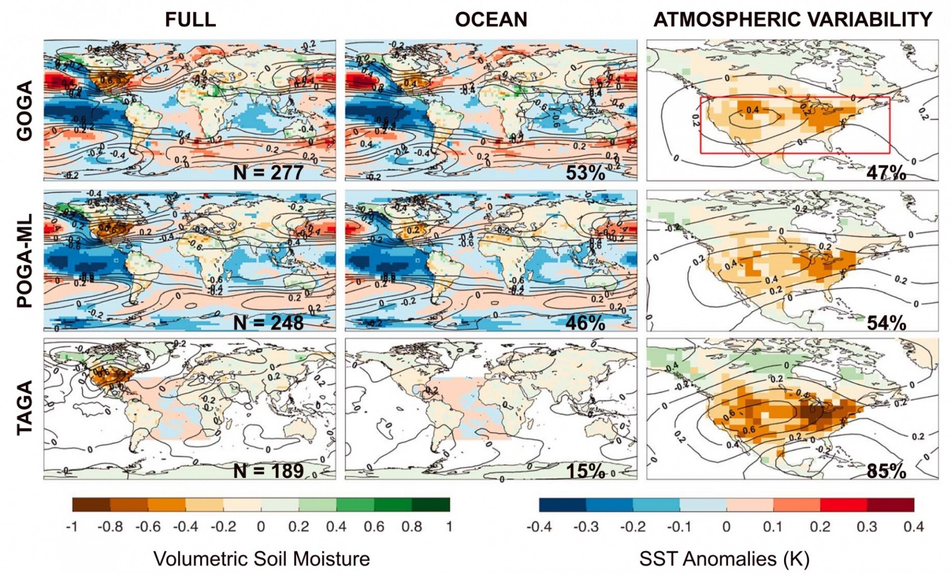 Composite of all pan‐CONUS droughts (for full, ocean and atmospheric contributions) and their associated annual SST and 500‐mbar anomalies from 1856 to 2007 across the 16‐member (top row) CCM3 GOGA, (middle row) CCM3 POGA‐ML, and (bottom row) CCM3 TAGA ensembles.