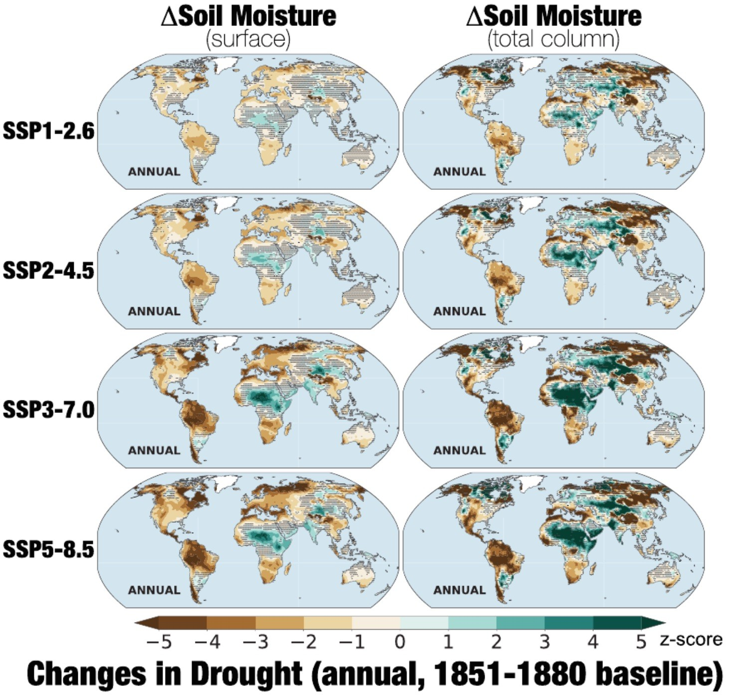 Annual average, multimodel ensemble mean changes (z-score) in (left) surface and (right) total column soil moisture for 2071–2100, using the1851–1880 baseline