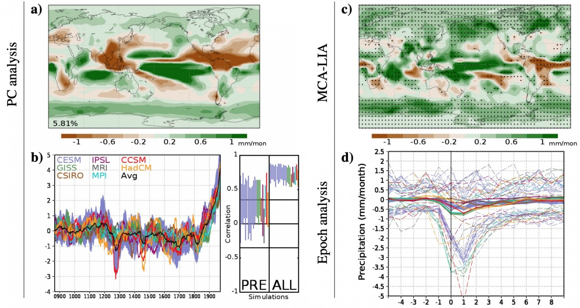 Analysis of precipitation for the PMIP3 ensemble of simulations
