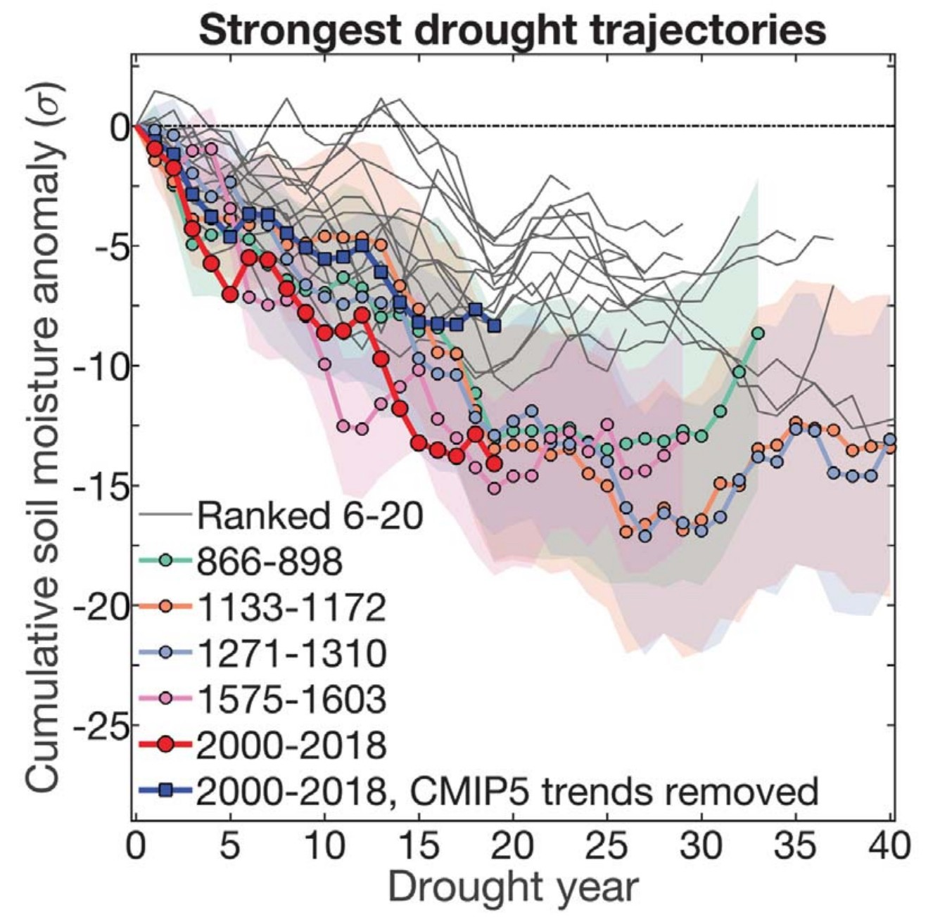 Development of the most severe 19-year droughts since 800 CE