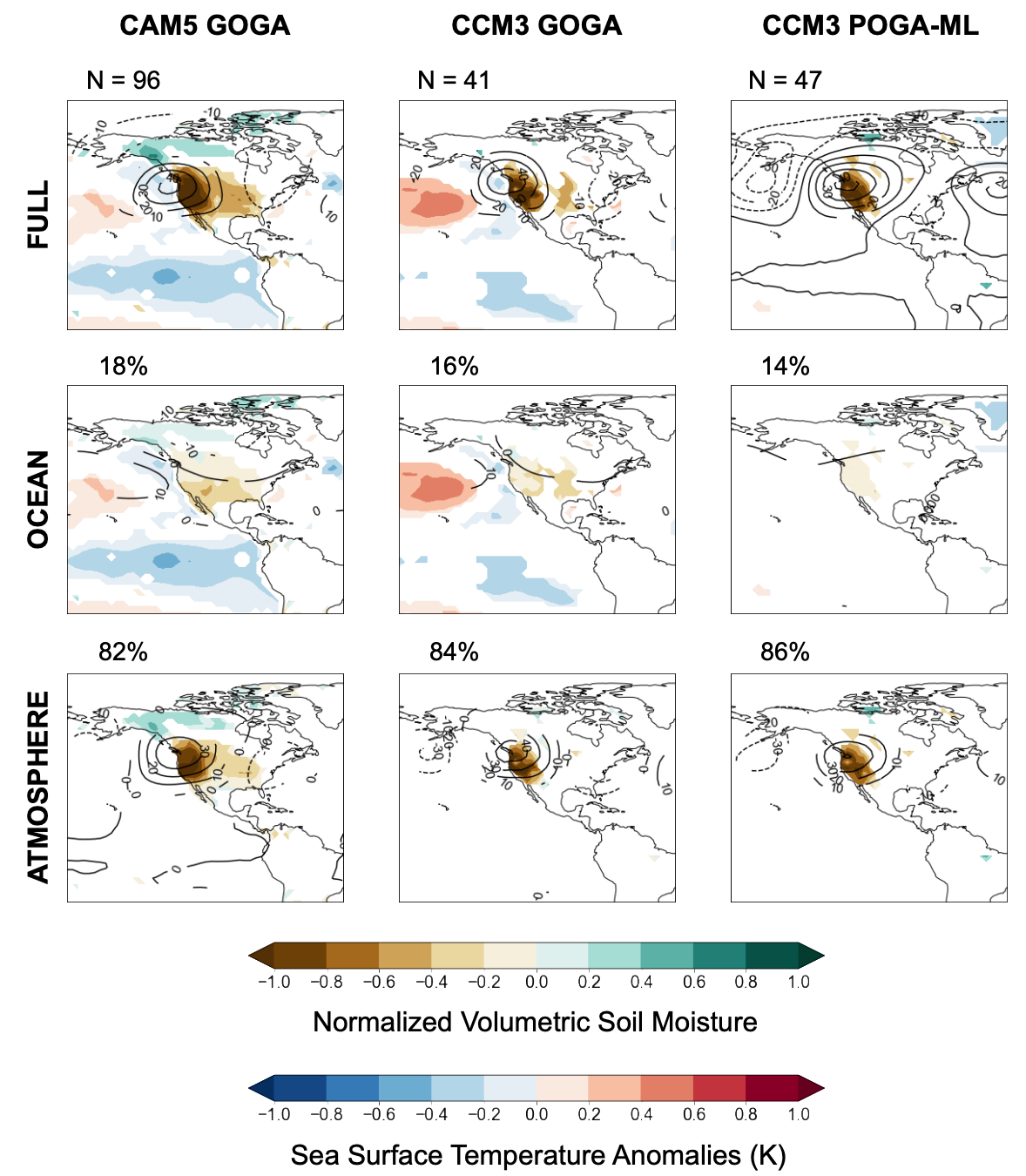 (top row) Composites of pan-coastal droughts defined by JJA soil moisture and their concurrent water year DJF SSTs and 500 mb height anomalies across the (left) CAM5 GOGA, (middle) CCM3 GOGA, and (right) CCM3 POGA-ML ensembles during 1856 – 2012.